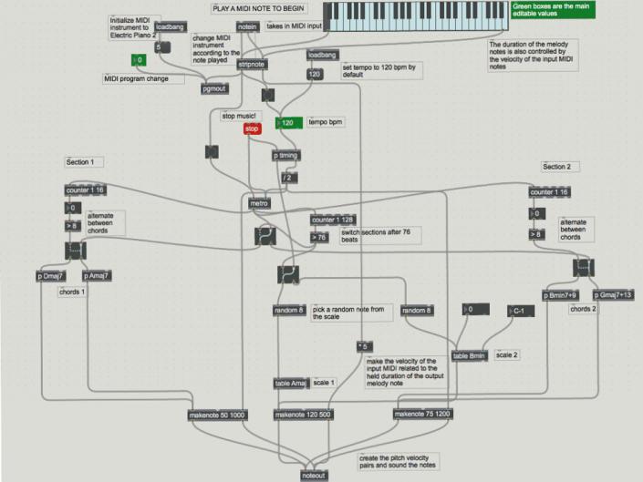 Digital Audio Processing Paper